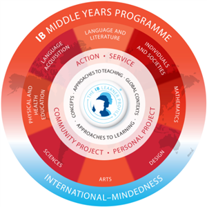IB Middle Years Programme Action, Service, Community Project, Personal Project wheel