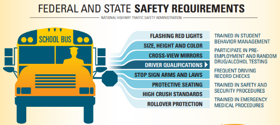 Federal and State Safety Requirements