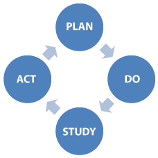 School Improvement Plan (SIP)