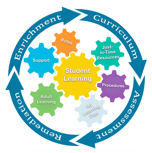 professional learning communities powerpoint
