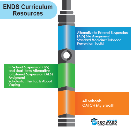 ENDS Curriculum Resources Graphic