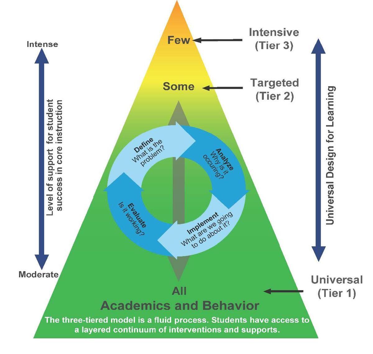 MTSS Problem-Solving Process Image