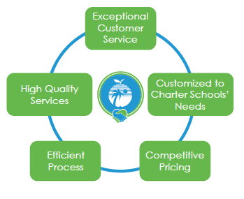 VenD Diagram: Customer service, customized to school needs, competitive pricing,efficient process. high quality