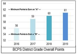 For the third consecutive year, the District improved its overall percentage of total possible points.