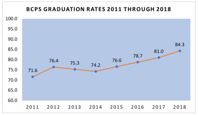 state's graduation rates