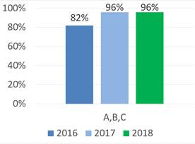 BCPS 2018 School Grades Show 96 Percent of Innovative District Schools Earn an A, B or C from the State
