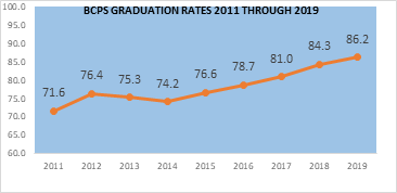 """These graduation rates are an outstanding accomplishment – the highest our District has ever achieved at 86.2%,"" said BCPS S"