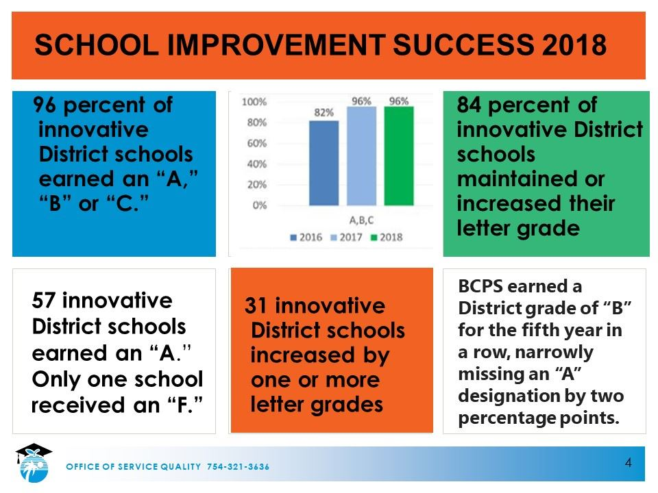 School Improvement Success