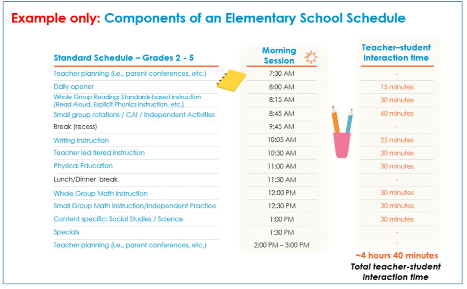 Component of an elementary School Schedual