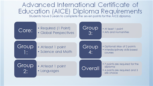 Advanced international certificate of education diploma requirements chart
