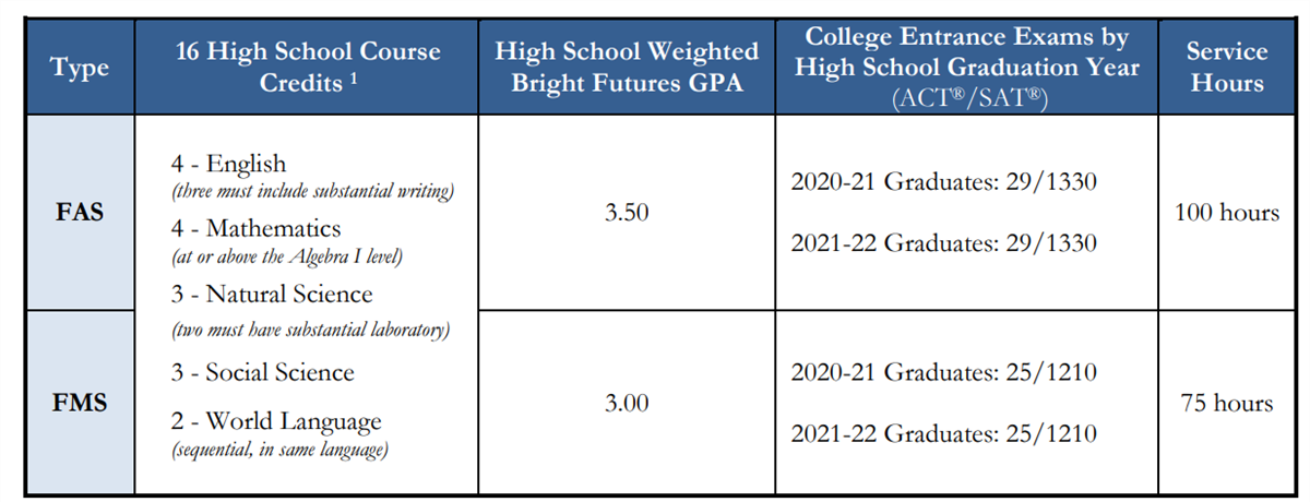 Bright Futures Requirements