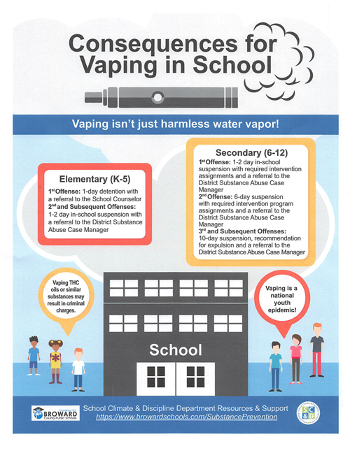 Consequences for Vaping in School