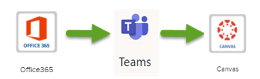 TEAMS Meeting login for students