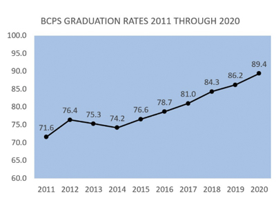 BCPS High School Federal Graduation Rate Increases to 89%